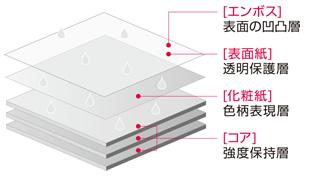 高圧メラミン化粧板